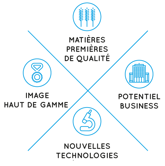s'implanter agroalimentaire
